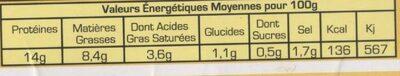 Palette à la diable - Valori nutrizionali - fr