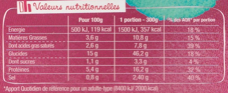 AsianBox Crevettes, Légumes, Coco & Curry Rouge - Nutrition facts - fr