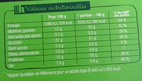 J'ai envie d'un wrap - Jambon Cheddar - Informazioni nutrizionali