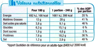 Mon atelier salade - Saumon - Nutrition facts