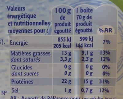 Filets de Sardines à l'huile d'olive vierge extra - Informations nutritionnelles