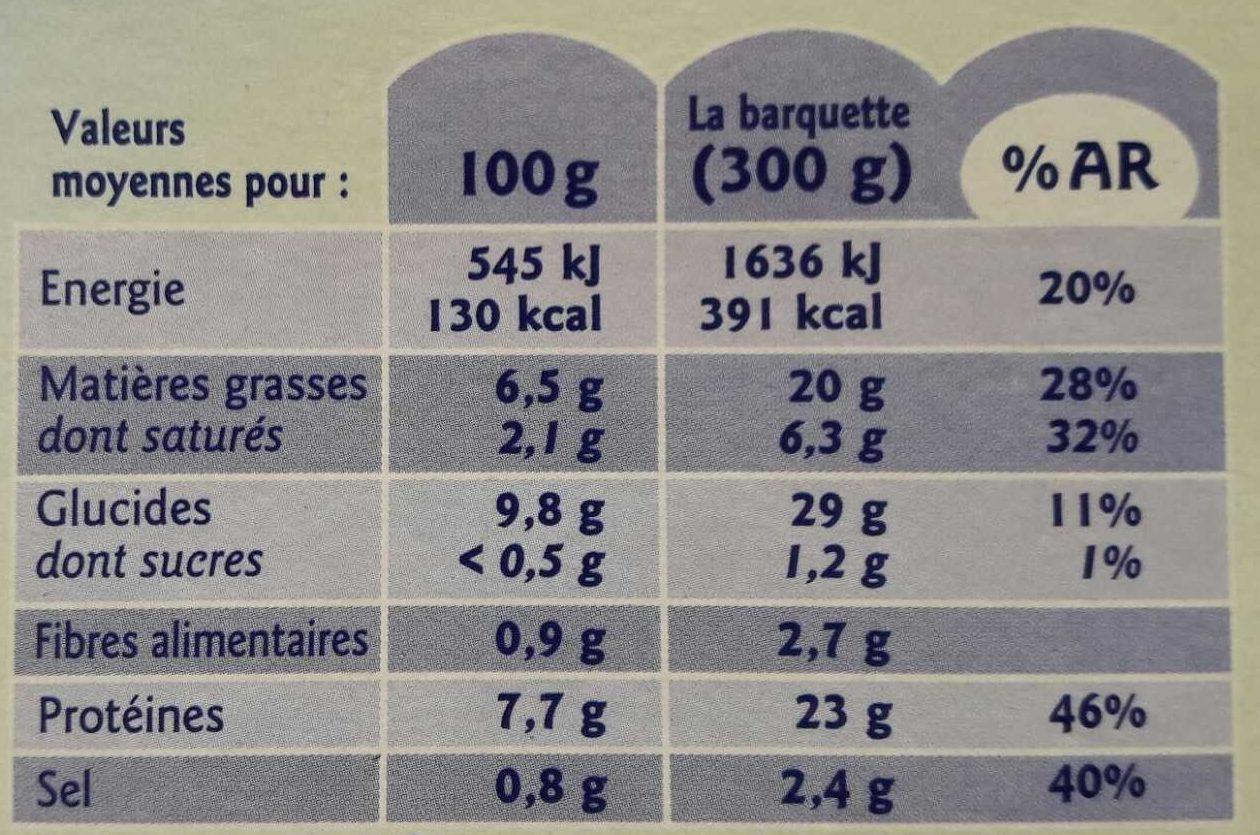 Saumon à l'Aneth et ses tagliatelles - Nutrition facts