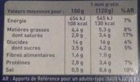4 Gratins de Pommes de Terre Surgelés - Nutrition facts