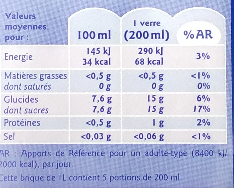 Pamplemousse rose - Nutrition facts