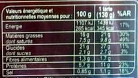 Quiche Lorraine - Informations nutritionnelles - fr