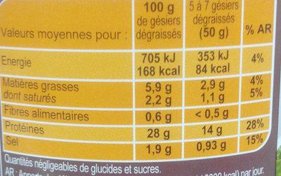 Gésiers de canard cuits dans la graisse de canard - Nutrition facts