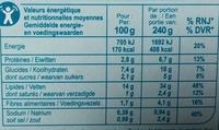 Salade au Surimi (Piémontaise) - Informations nutritionnelles - fr