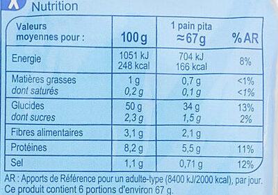 Pain pita - Informations nutritionnelles - fr