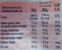 Pommes de terre Persillées façon Sud-Ouest - Voedingswaarden - fr