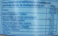 Tzatziki - Informations nutritionnelles