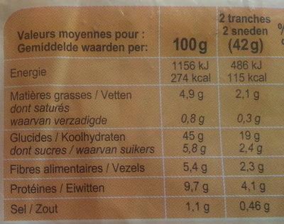 Pain de mie Moelleux - Informations nutritionnelles