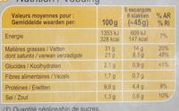 Escargots de Bourgogne préparés - Voedingswaarden