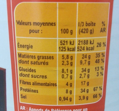 Cassoulet, Viande pur porc - Informations nutritionnelles - fr