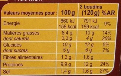 Boudins noirs Antillais - Informations nutritionnelles - fr