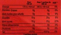 Selecto PET 33 - Nutrition facts - fr