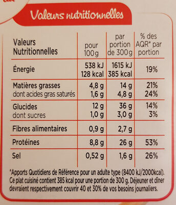 Boeuf Bourguignon, Tagliatelles - Nutrition facts