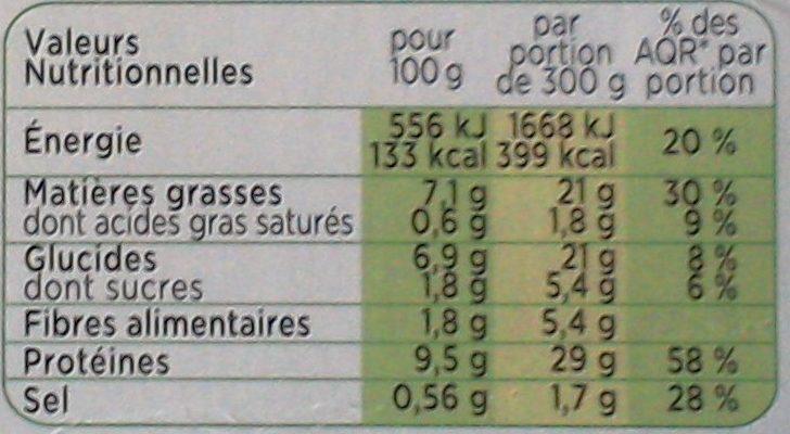 Mijoté de porc lentilles cuisinées à la provençale - Informations nutritionnelles