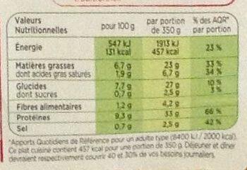 Cuisse de Poulet rotie, Pomme de terre rustiques - Nutrition facts