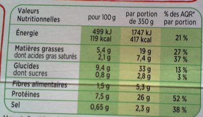Piece de Porc, Pomme de terre grenailles - Nutrition facts
