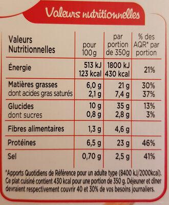 Piece de Porc, Pomme de terre grenailles - Voedingswaarden - fr