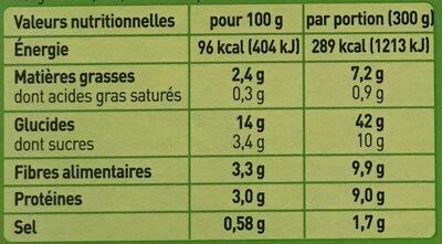 Tajine de légumes, falafels et boulgour - Informations nutritionnelles