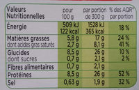 Blanquette de Veau, Riz Crémeux, Champignons eminces - Voedingswaarden