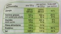 Saucisses et lardons fumés - Nutrition facts