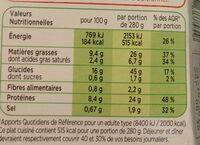 Cordon Bleu de Dinde, Coquillettes - Voedigswaarden