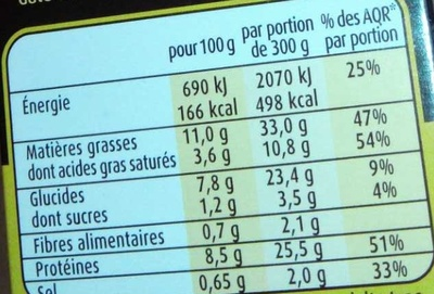 Filet de canard poêlé & écrasé de pommes de terre au parmesan - Nutrition facts