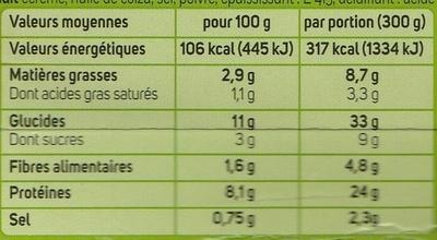 Porc à l'ananas - Informations nutritionnelles