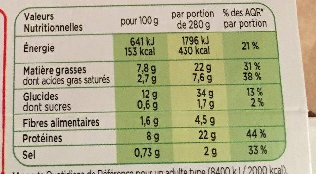 Poulet et pommes de terre fondantes - Informations nutritionnelles - fr