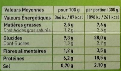 Blanquette de poulet - Nutrition facts