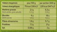 Cabillaud et lentilles corail - Voedingswaarden - fr