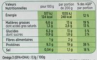Les Croustillants Cabillaud Caviar d'Aubergines - Nutrition facts