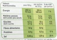 Gratin de légumes du soleil - Informations nutritionnelles