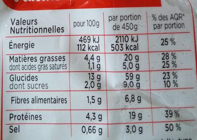 Couscous Poulet et Merguez Semoule et légumes - Voedingswaarden - fr