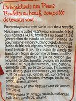 Penne Boulettes de Boeuf - Ingrédients