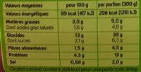 Tortellini tomate Mozzarella, sauce aux légumes du soleil - Informations nutritionnelles