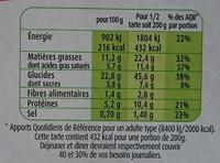 Tarte a la tomate, Tomates cerises et Fromage Frais - Nutrition facts - fr