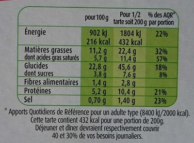 Tarte a la tomate, Tomates cerises et Fromage Frais - Informations nutritionnelles - fr
