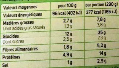 Crevettes, Crème Citron Basilic - Informations nutritionnelles - fr