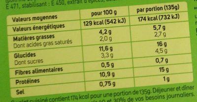 Quiche Lorraine sans pate - Nutrition facts