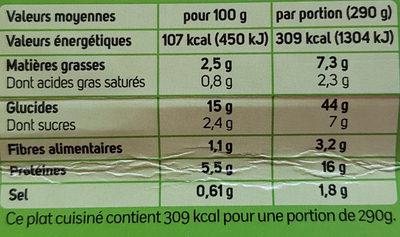 Ravioli au Saumon, Fondue d'épinards à la crème - Voedingswaarden
