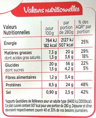 Penne au poulet et au pesto - Informations nutritionnelles - fr