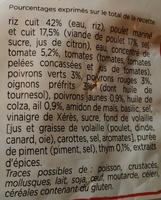 Poulet Basquaise, Riz cuisiné a la tomate - Ingrediënten