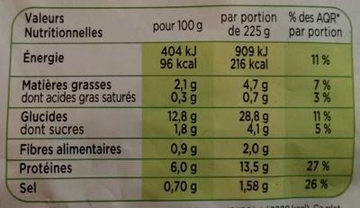 Poulet Basquaise, Riz cuisiné a la tomate - Voedigswaarden