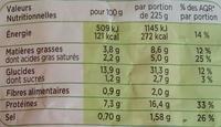 Petites Escalopes de Volaille et Penne - Nutrition facts