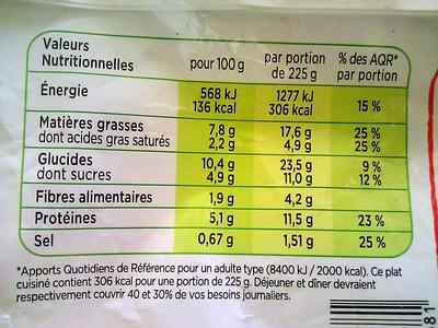 Poelée à la Paysanne, Saucisses Fumées 900G - Informations nutritionnelles