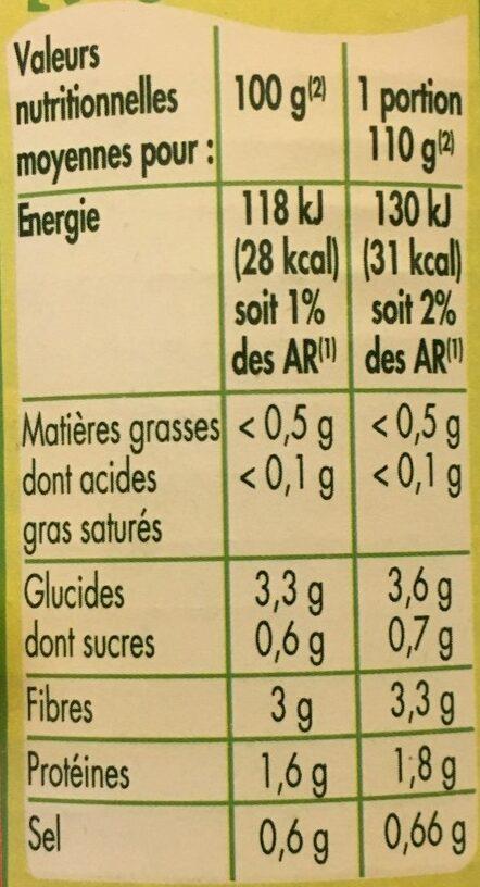 Haricots verts extra finsSperziebonen Extra fijn - Nutrition facts