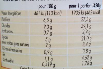 Les Saucisses aux Lentilles - Voedingswaarden